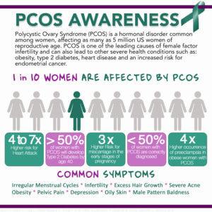 Polycystic-ovary-syndrome- (PCOS)